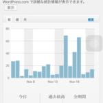 ブログ収益報告 – 2015年11月