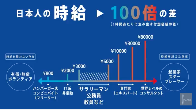 日本人の時給 100倍の差