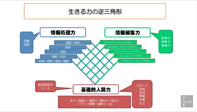 生きる力の逆三角形 情報処理力 情報編集力 基本的人間力