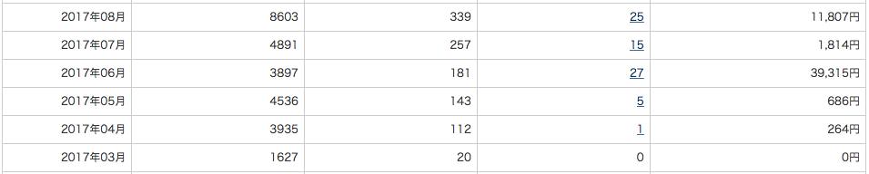 A8.net 2017年8月の収益