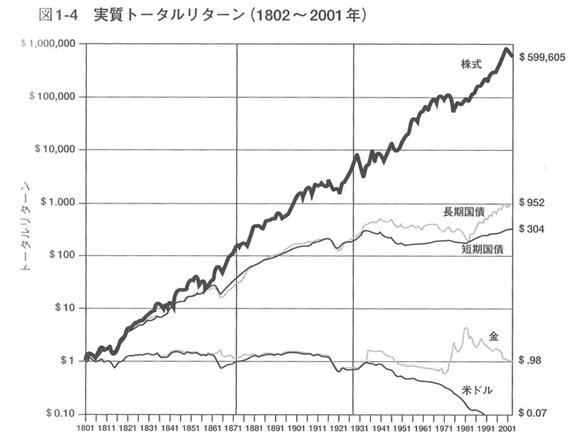 それぞれの投資のトータルリターン